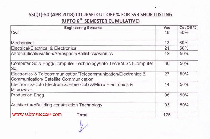SSC Tech 50 April 2018 Course