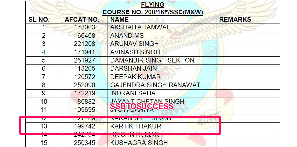 Flying Officer Kartik Thakur Merit List