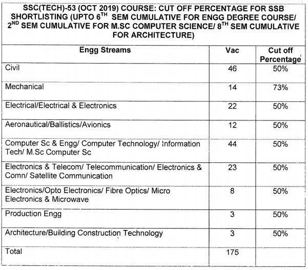 SSC Tech 53 Cutoff Marks