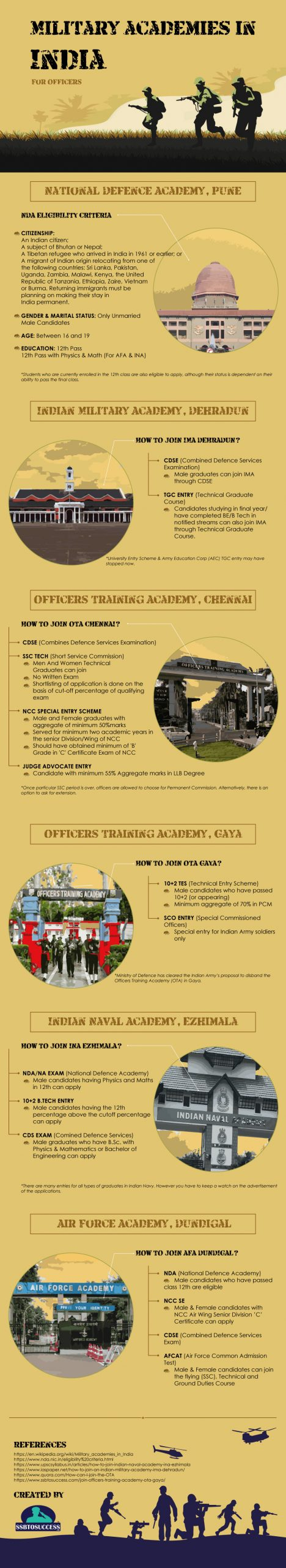 Military Academies in India for Officers [Infographic]