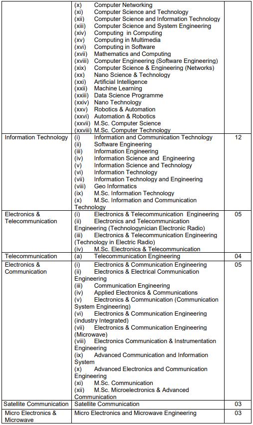 Vacancies For SSC(Tech)-57 Men