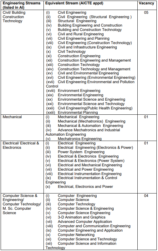 Vacancies For SSCW(Tech)-28