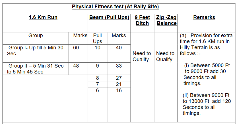 Physical Fitness test (At Rally Site)