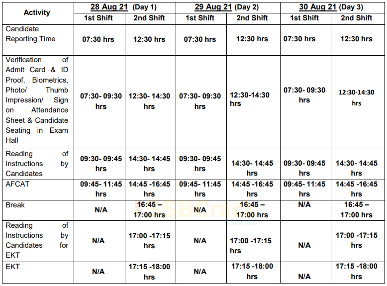 AFCAT 2 2021 Exam Day Schedule and Shift Timings